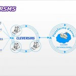 CleverSMS - Solution d'envoi de SMS par Internet