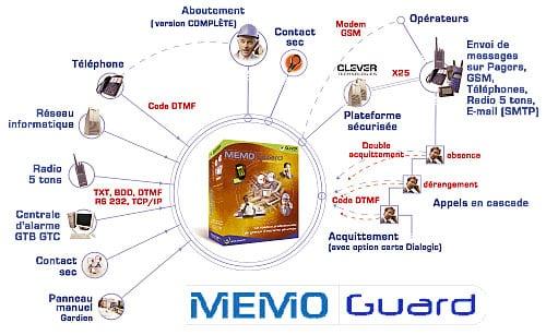 management d'une cellule de crise - Cellule de d'urgence