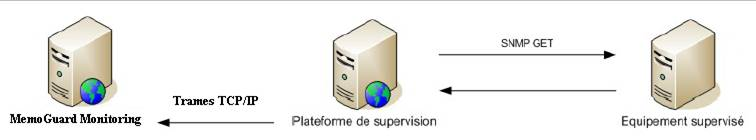 Supervision SNMP Alert