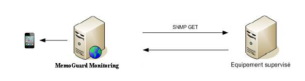 Supervision trap SNMP : Alerte SNMP